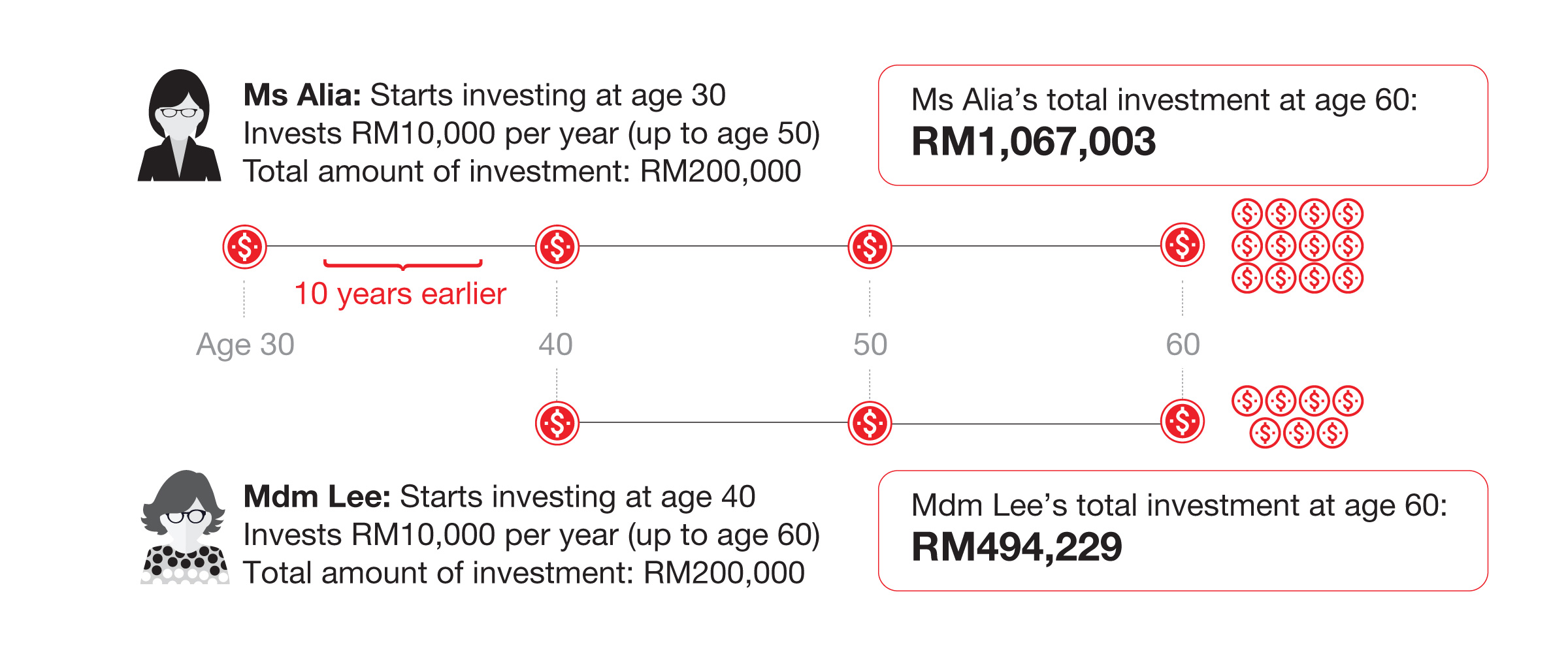 Grow Your Wealth With Unit Trust